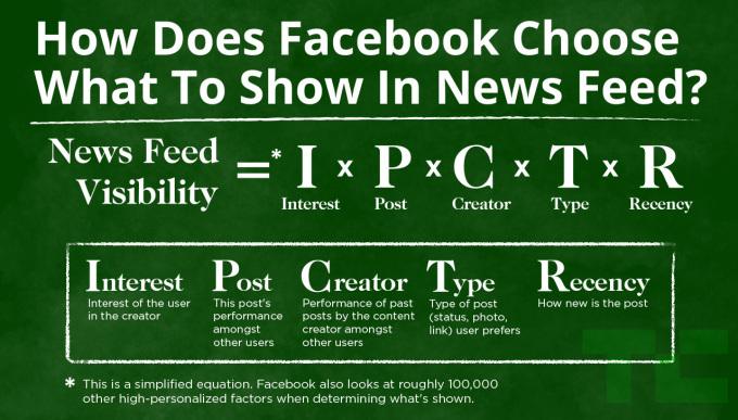 Com'è fatto l'algoritmo di Facebook (fonte: TechCrunch)